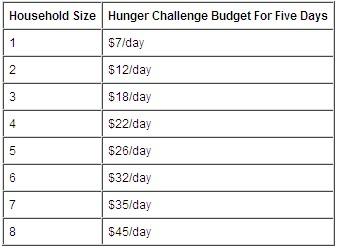 hungerchart